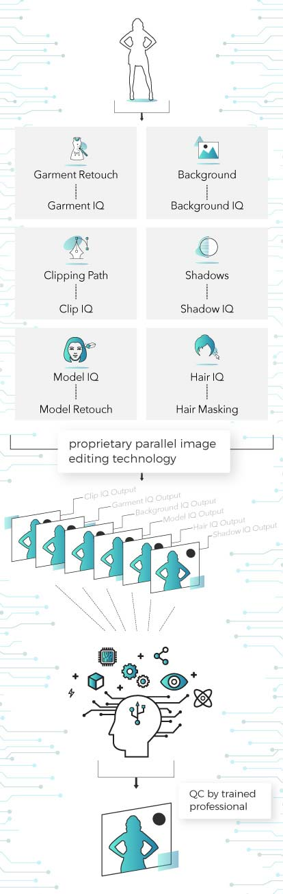Image Edit Process Mobile